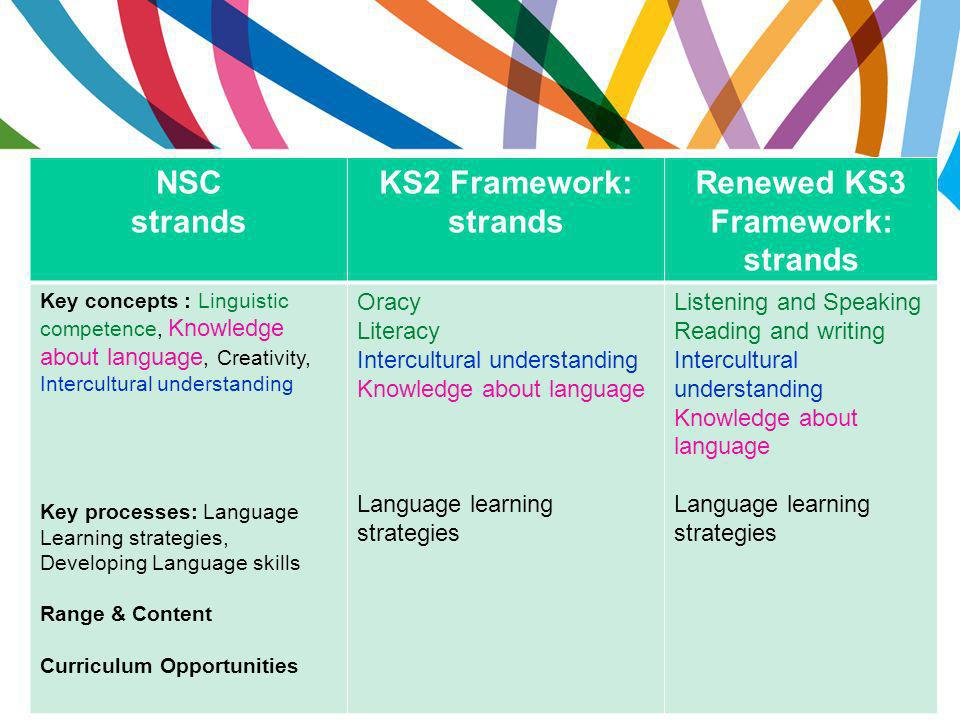 Renewed KS3 Framework: strands