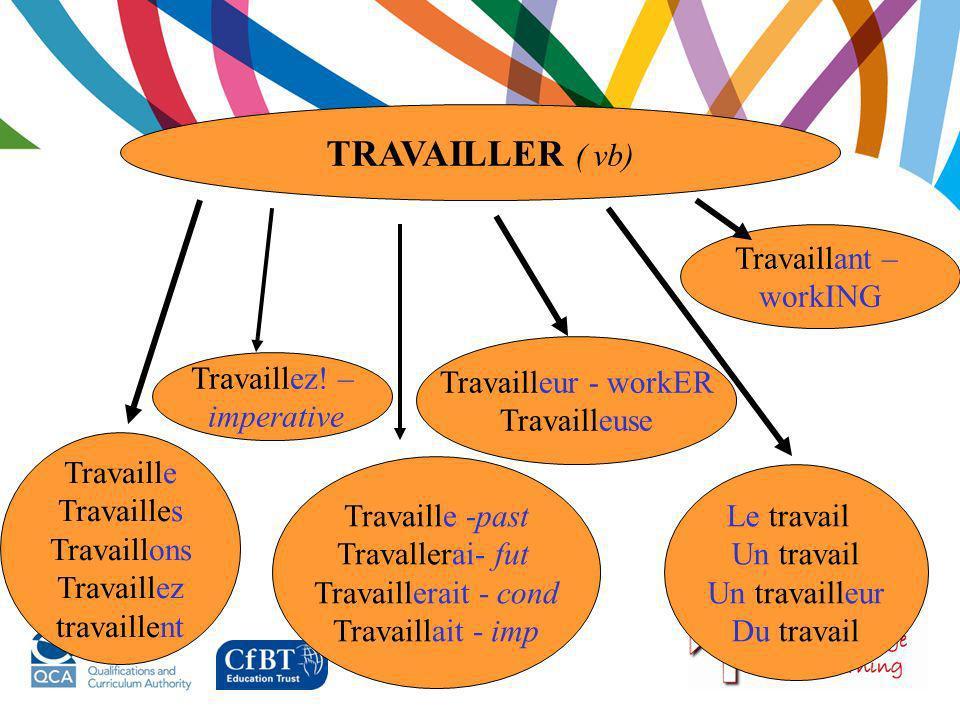 TRAVAILLER ( vb) Travaillant – workING Travailleur - workER