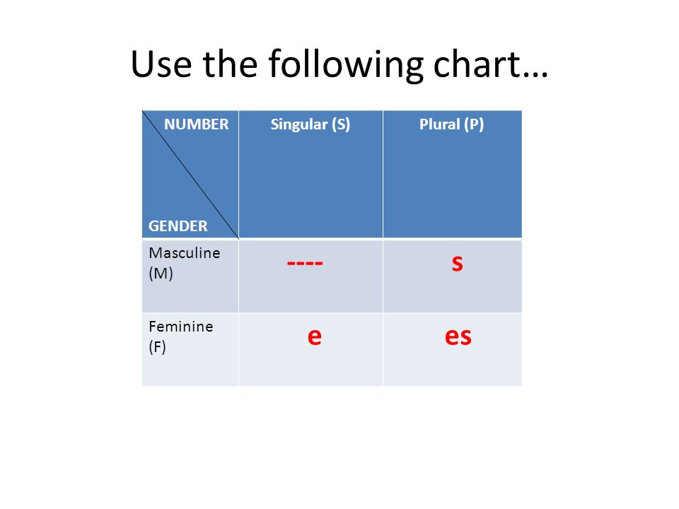 Use the following chart…