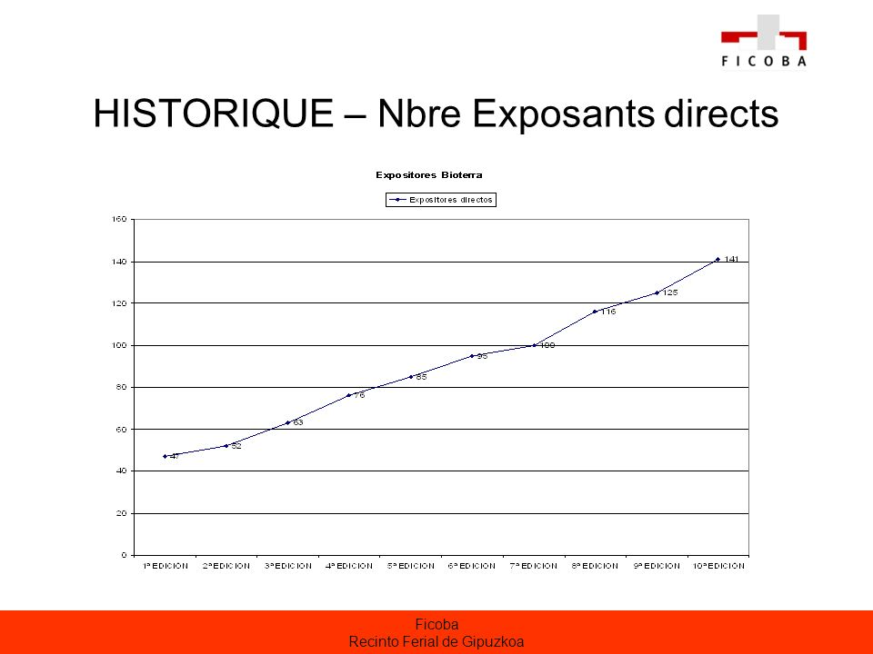 HISTORIQUE – Nbre Exposants directs