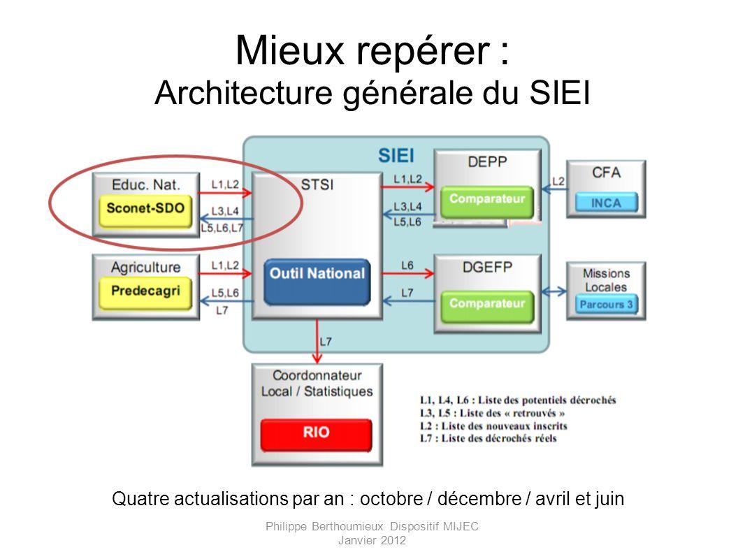 Mieux repérer : Architecture générale du SIEI