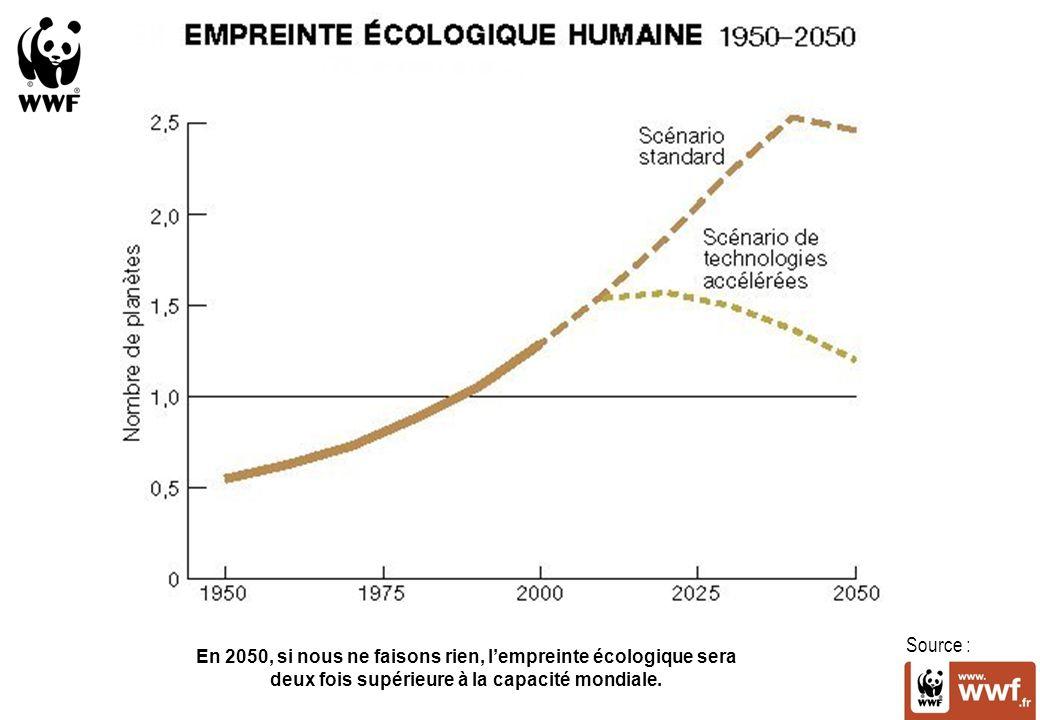 Source : En 2050, si nous ne faisons rien, l'empreinte écologique sera deux fois supérieure à la capacité mondiale.