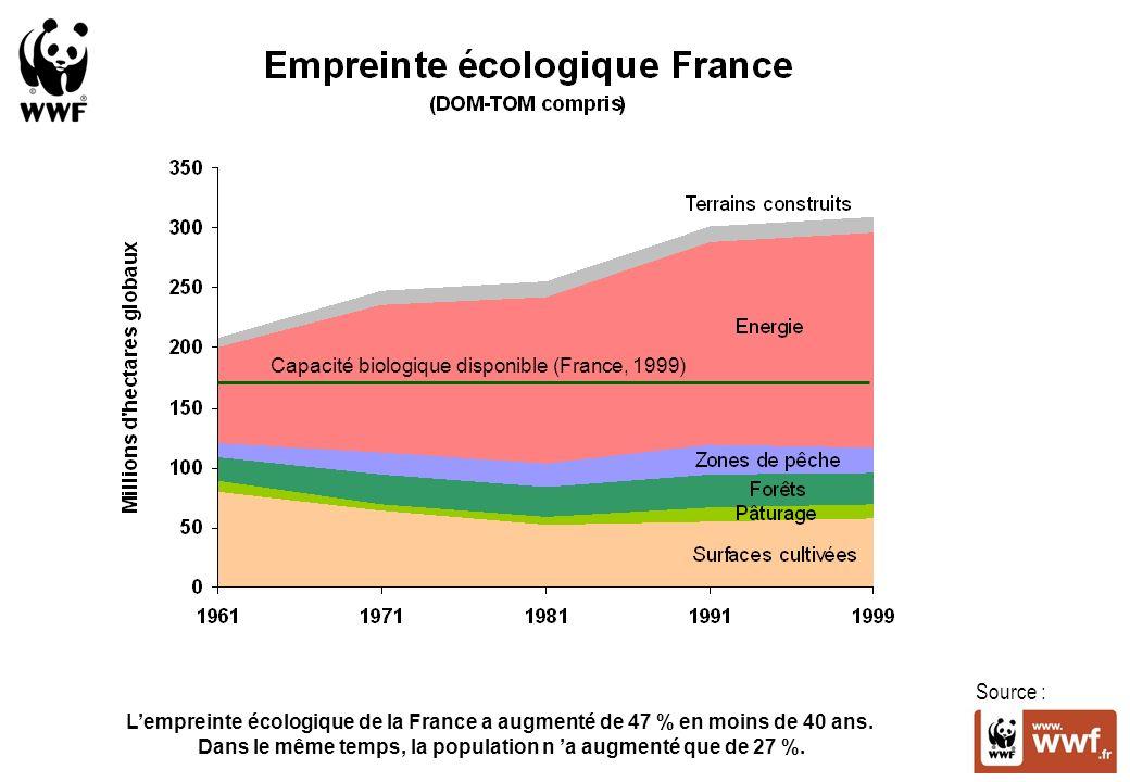 Capacité biologique disponible (France, 1999)