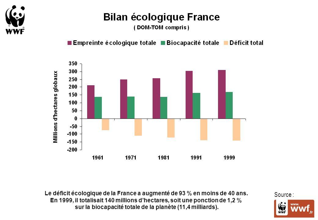 sur la biocapacité totale de la planète (11,4 milliards).