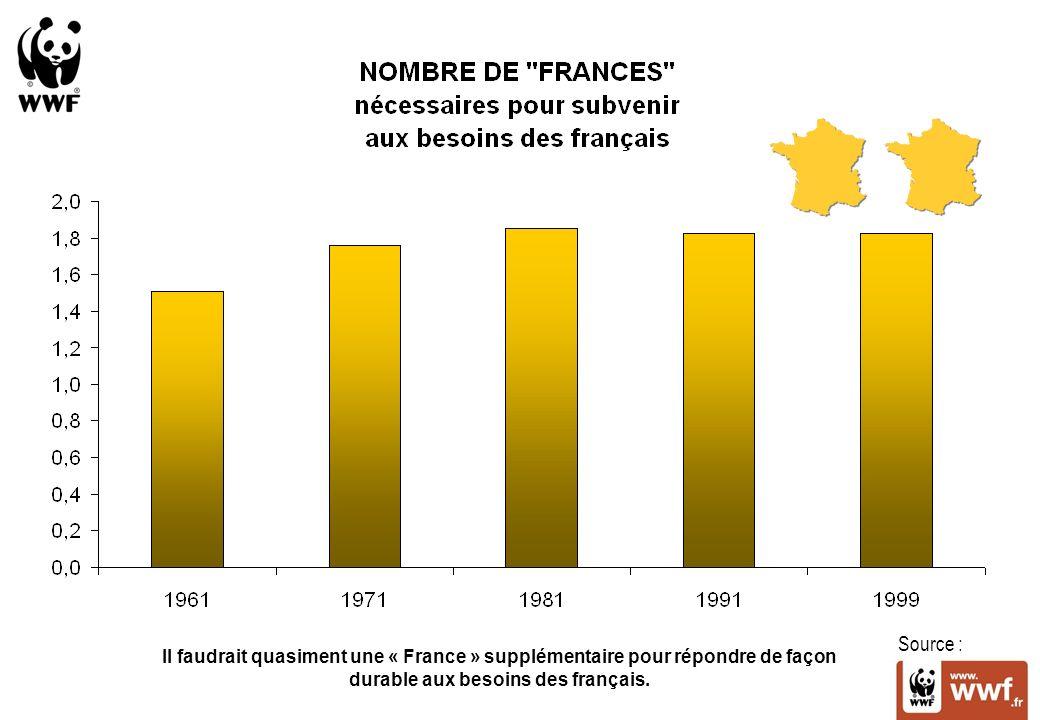 Source : Il faudrait quasiment une « France » supplémentaire pour répondre de façon durable aux besoins des français.