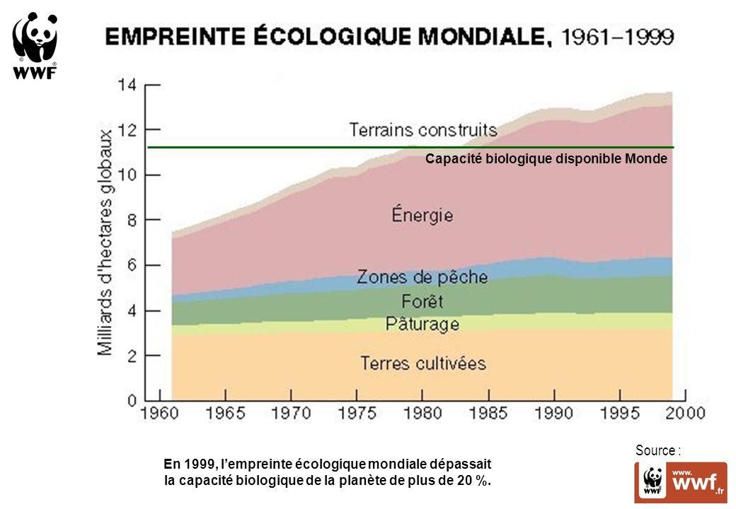 Capacité biologique disponible Monde