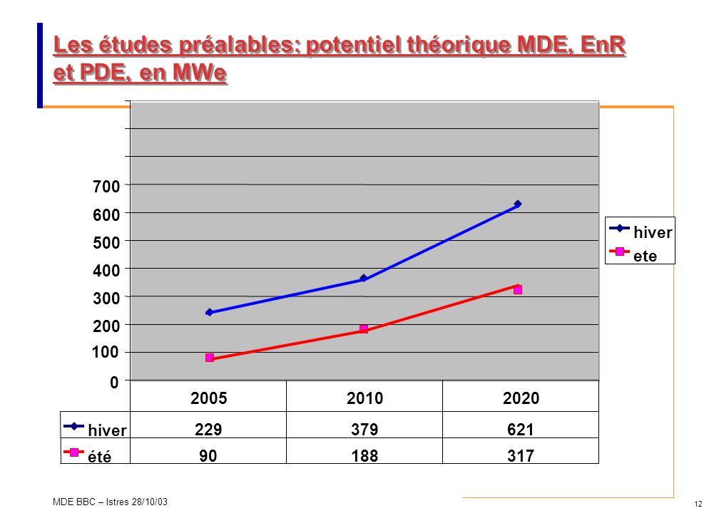 Les études préalables: potentiel théorique MDE, EnR et PDE, en MWe