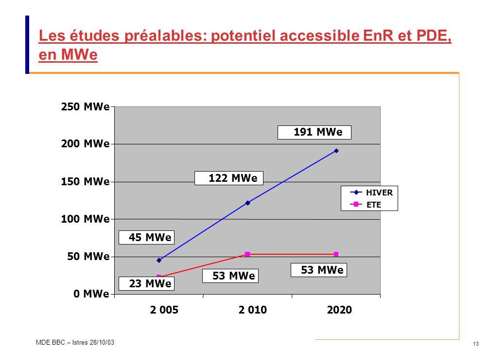 Les études préalables: potentiel accessible EnR et PDE, en MWe
