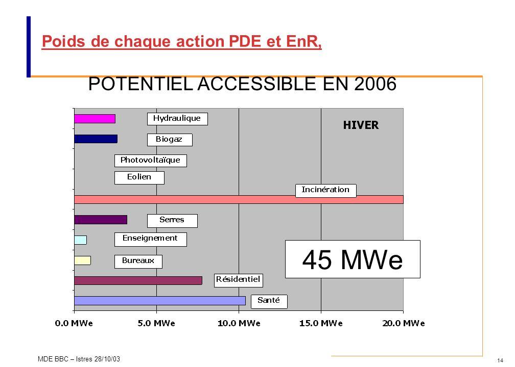 Poids de chaque action PDE et EnR,
