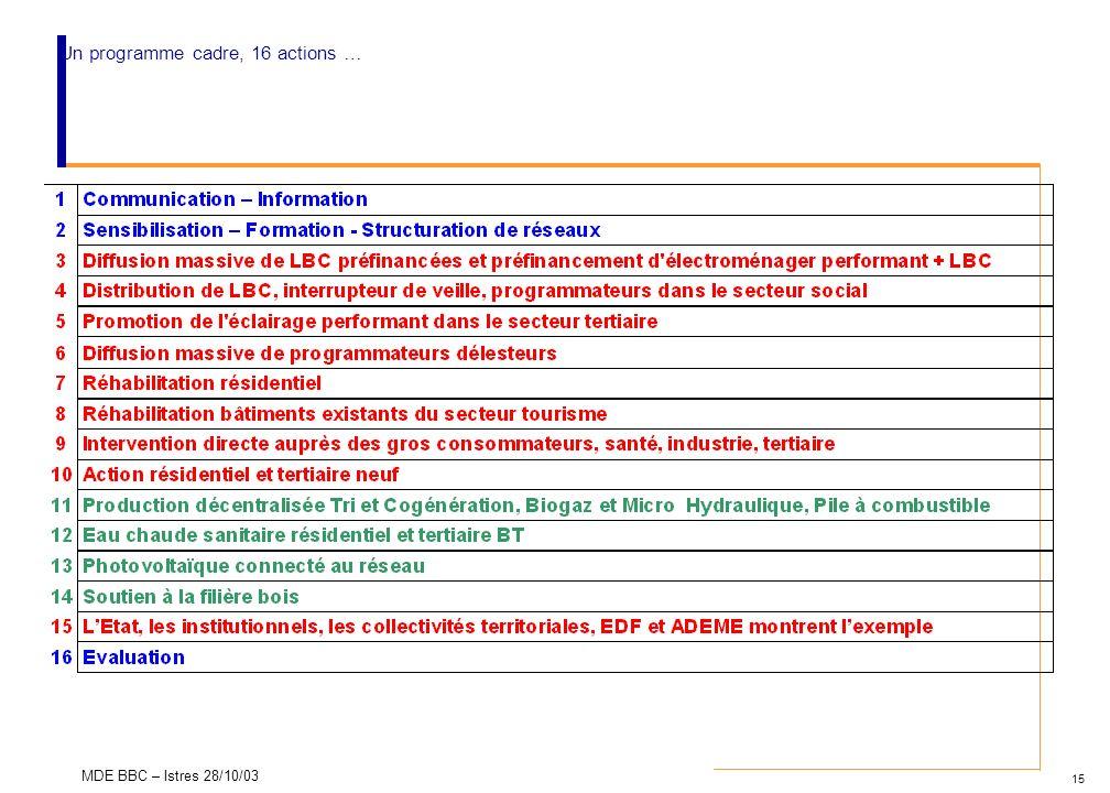 Un programme cadre, 16 actions …