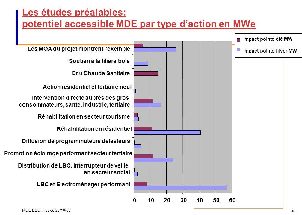 Les études préalables: potentiel accessible MDE par type d'action en MWe