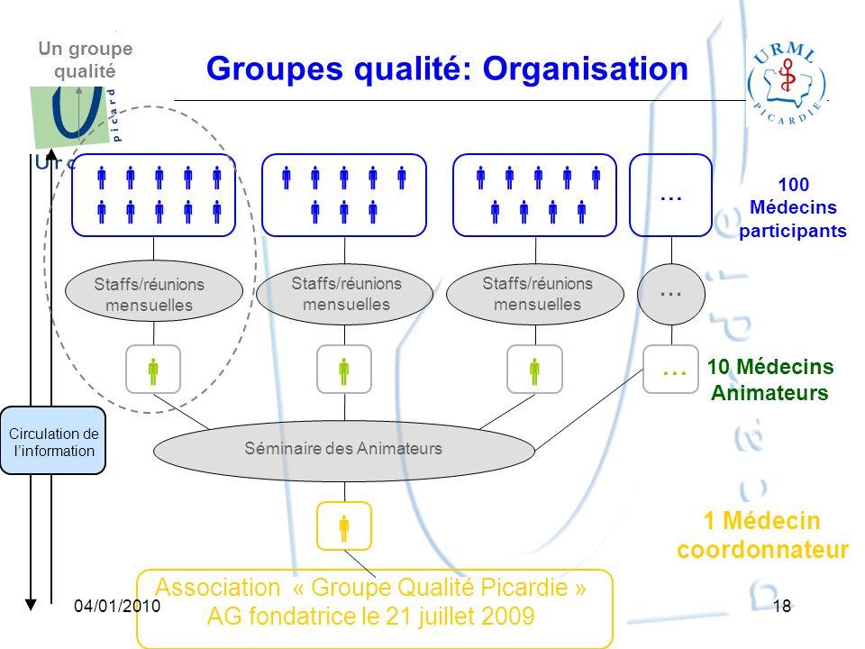 Groupes qualité: Organisation