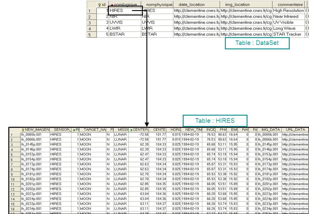 Table : DataSet Table : HIRES Présentation SITools – IAS, juin 2006