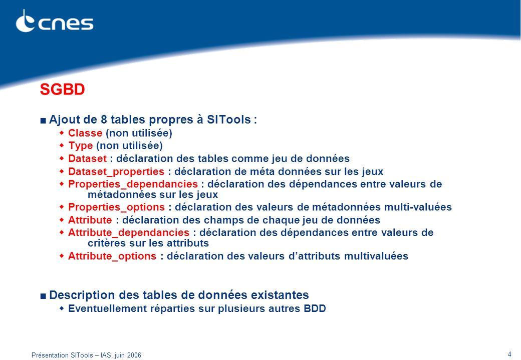 SGBD Ajout de 8 tables propres à SITools :
