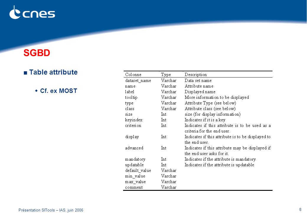 SGBD Table attribute Cf. ex MOST Présentation SITools – IAS, juin 2006