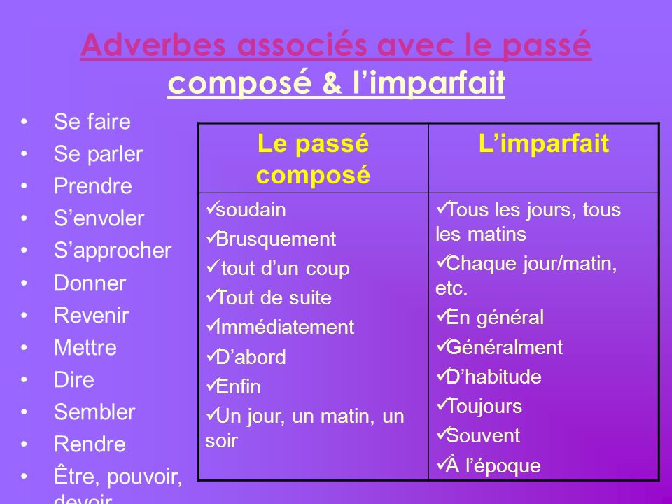 Adverbes associés avec le passé composé & l'imparfait