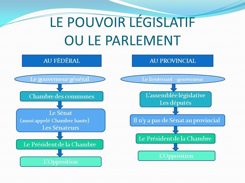 LE POUVOIR LÉGISLATIF OU LE PARLEMENT