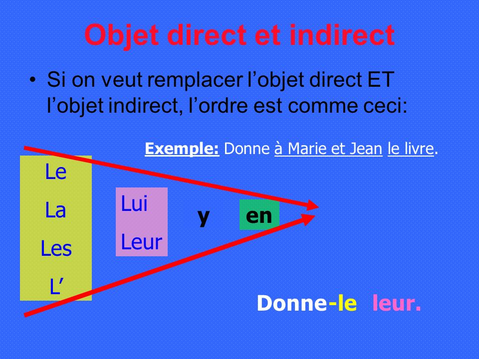 Objet direct et indirect