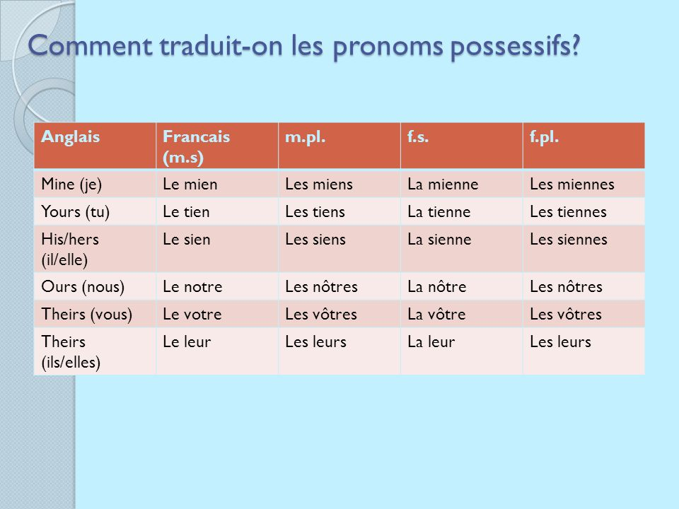 Comment traduit-on les pronoms possessifs