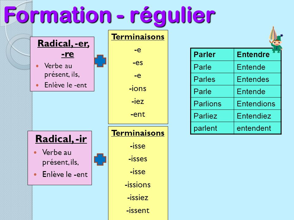Formation - régulier Radical, -ir Radical, -er, -re -e -es -ions -iez