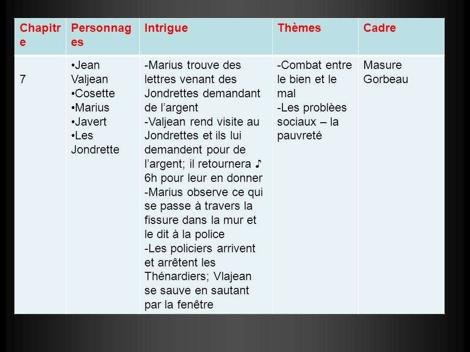 Chapitre Personnages. Intrigue. Thèmes. Cadre. 7. Jean Valjean. Cosette. Marius. Javert. Les Jondrette.