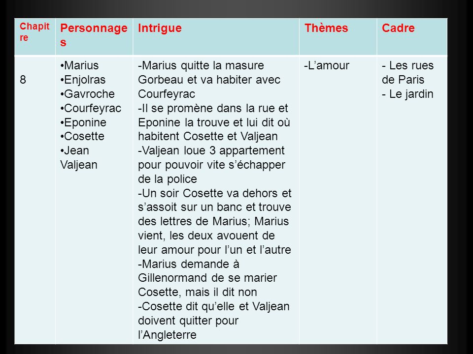Marius quitte la masure Gorbeau et va habiter avec Courfeyrac