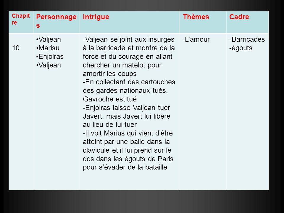 Personnages Intrigue Thèmes Cadre 10 Valjean Marisu Enjolras