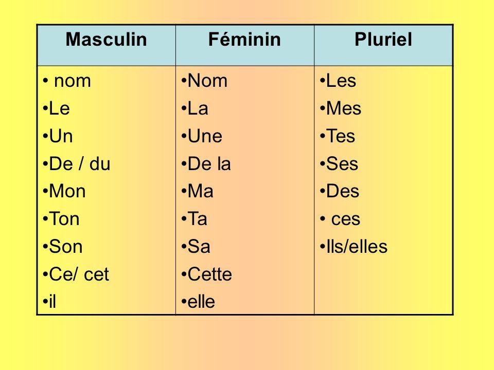 MasculinFéminin. Pluriel. nom. Le. Un. De / du. Mon. Ton. Son. Ce/ cet. il. Nom. La. Une. De la. Ma.