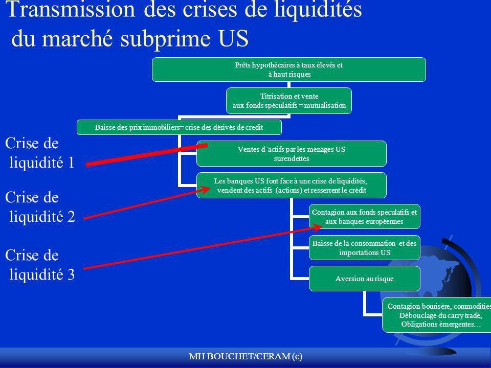 Transmission des crises de liquidités du marché subprime US