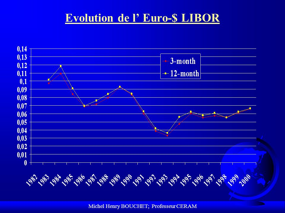 Evolution de l' Euro-$ LIBOR