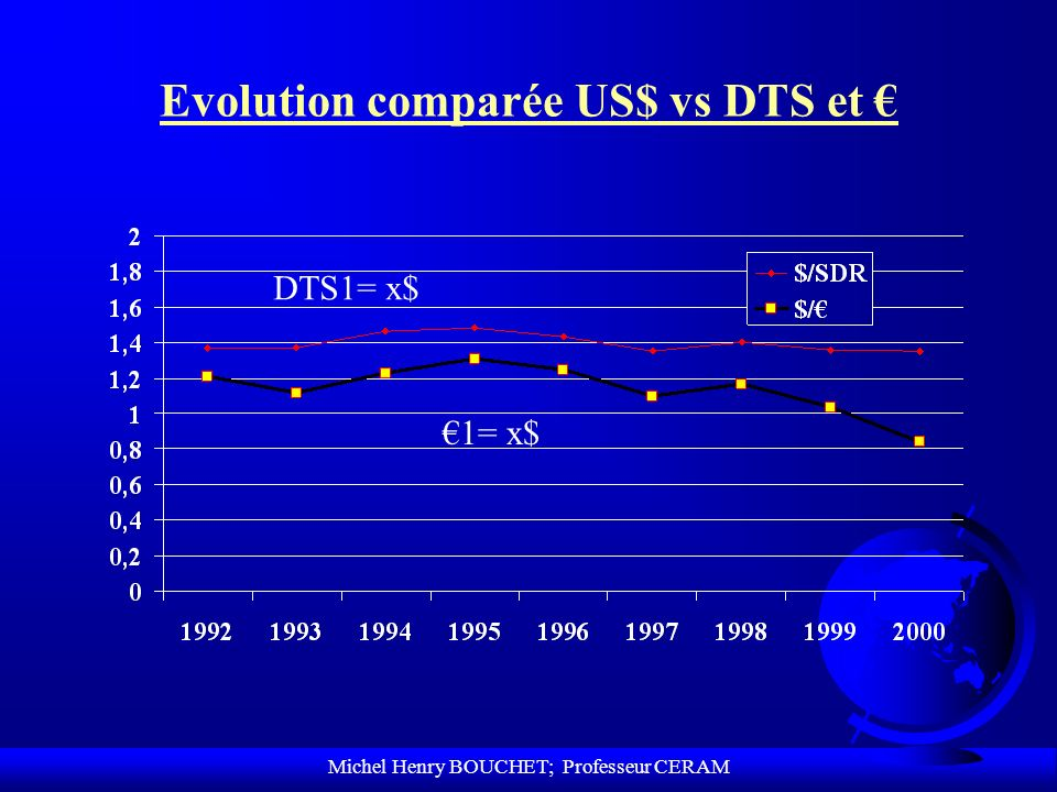 Evolution comparée US$ vs DTS et €