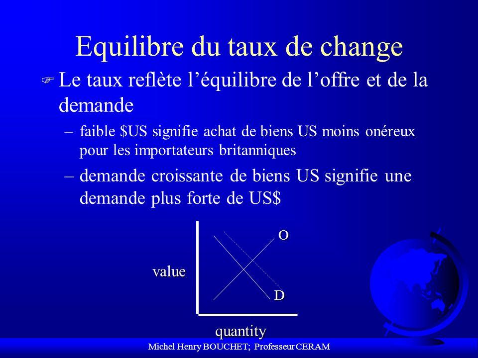 Equilibre du taux de change