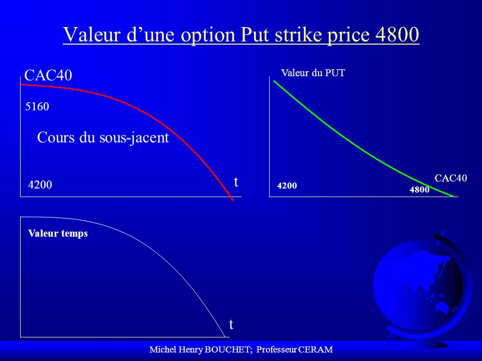 Valeur d'une option Put strike price 4800