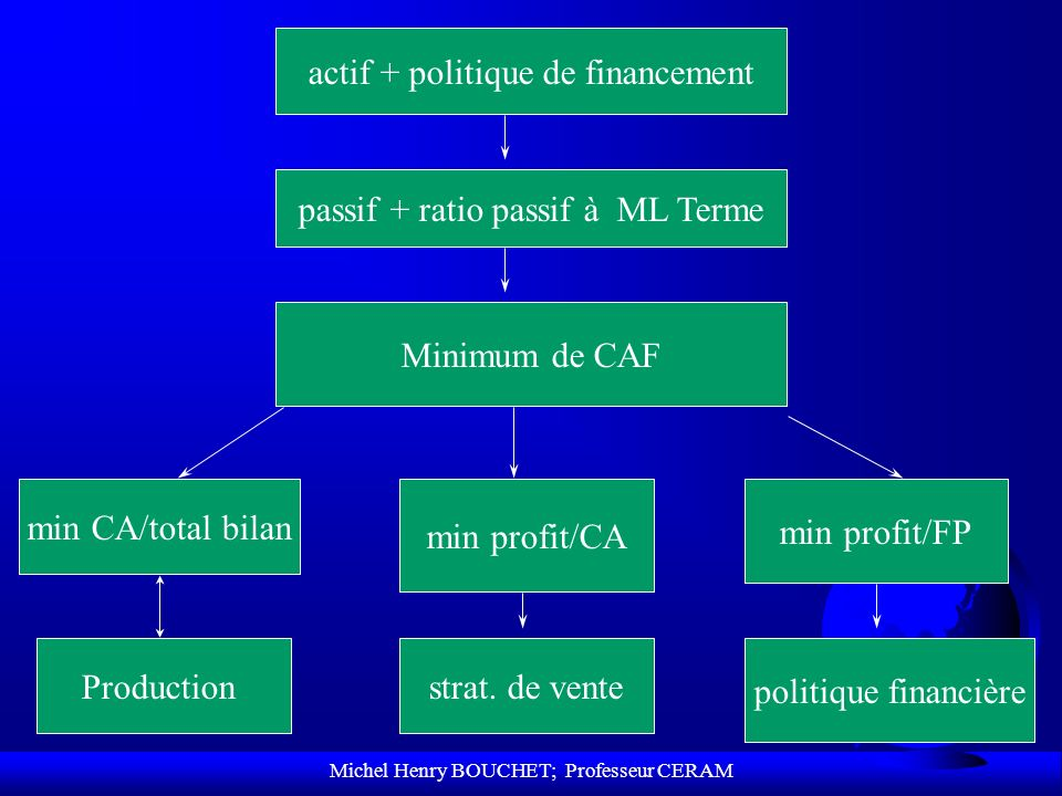 actif + politique de financement