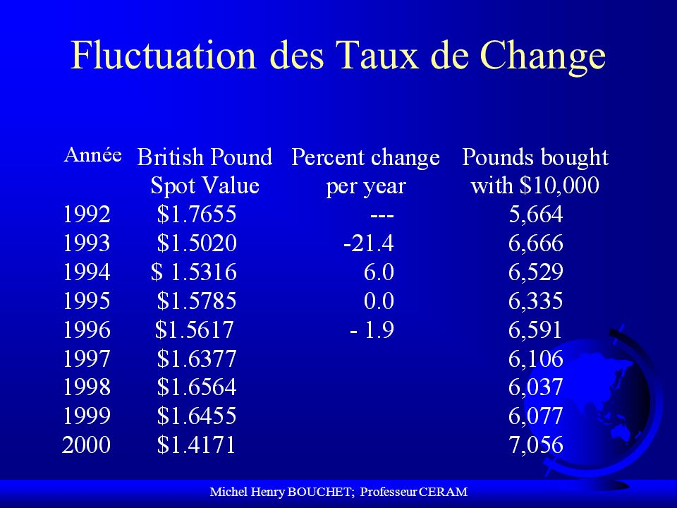 Fluctuation des Taux de Change