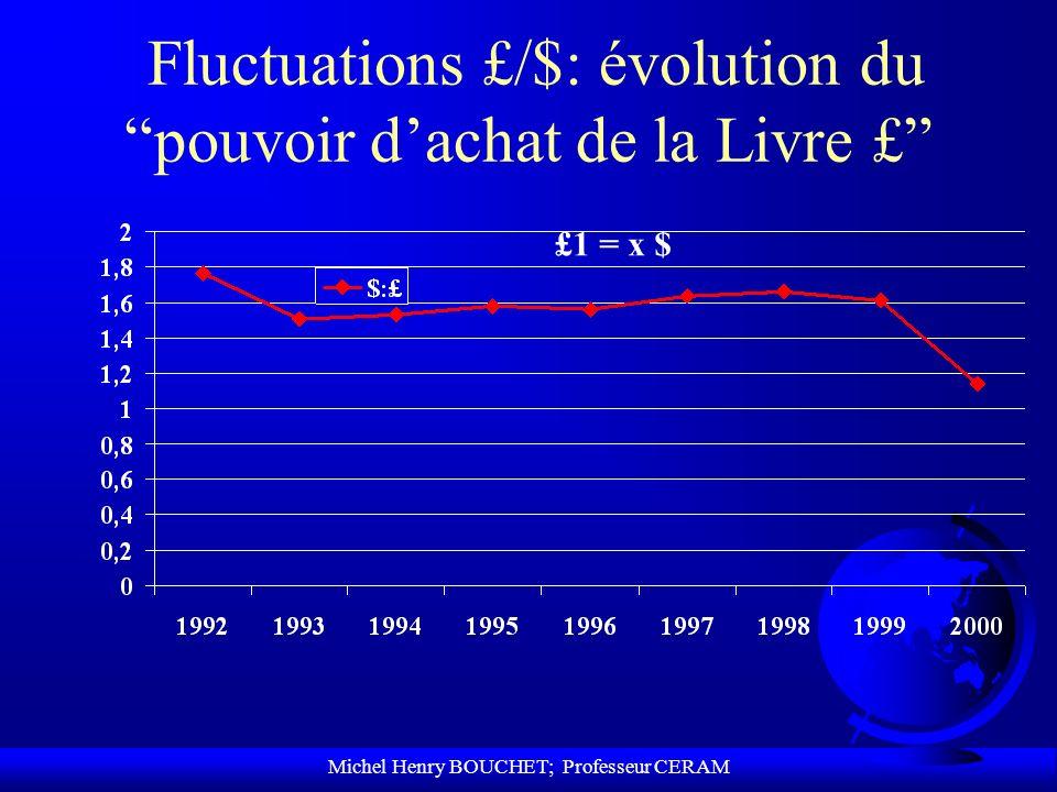 Fluctuations £/$: évolution du pouvoir d'achat de la Livre £