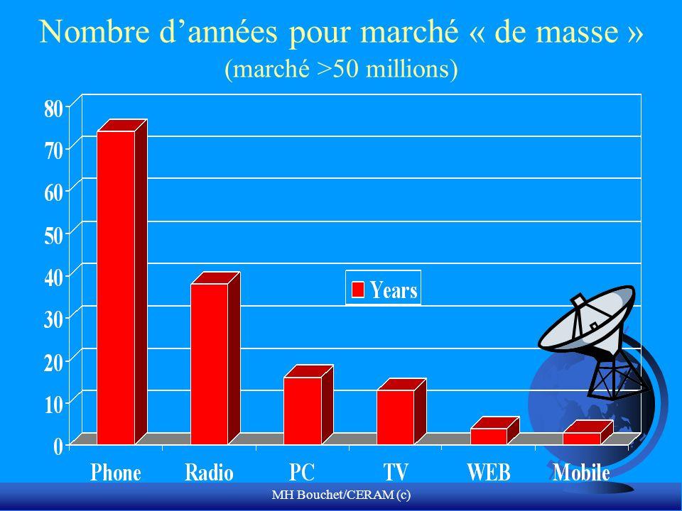 Nombre d'années pour marché « de masse » (marché >50 millions)