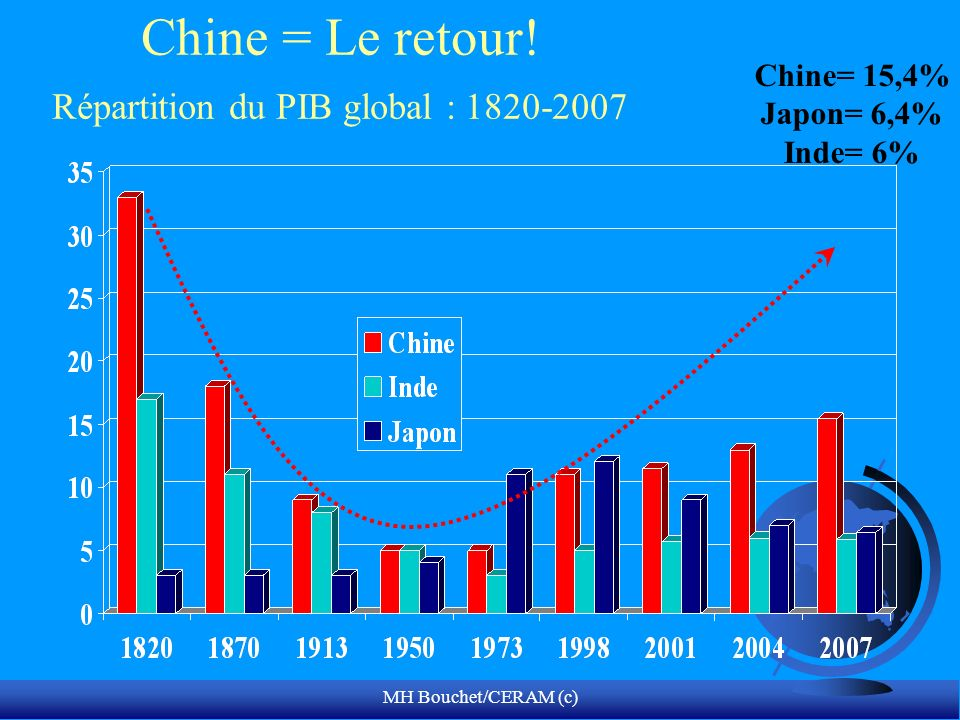 Chine = Le retour! Répartition du PIB global :