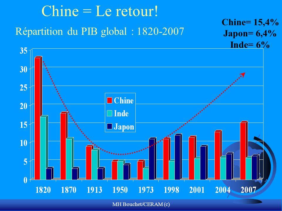 Chine = Le retour! Répartition du PIB global : 1820-2007