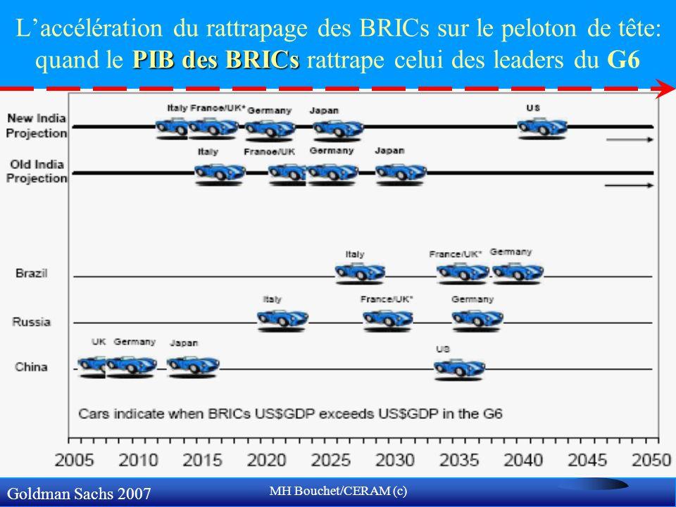 L'accélération du rattrapage des BRICs sur le peloton de tête: quand le PIB des BRICs rattrape celui des leaders du G6