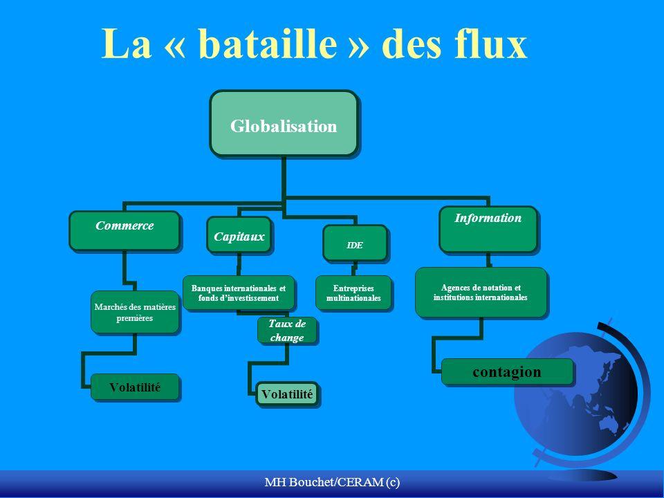La « bataille » des flux MH Bouchet/CERAM (c)