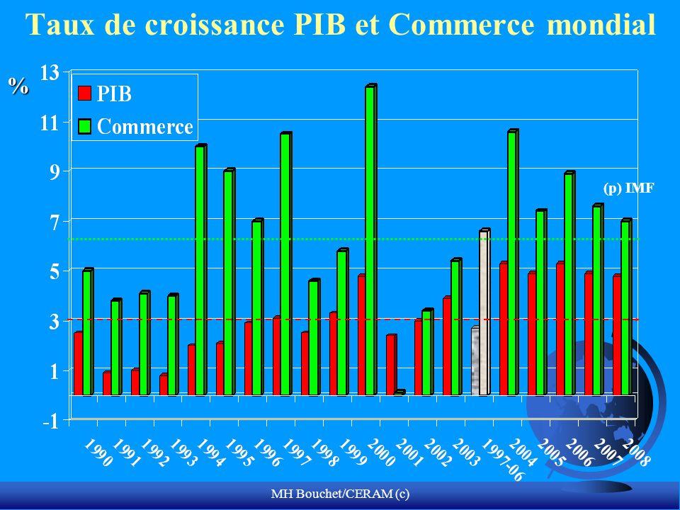 Taux de croissance PIB et Commerce mondial