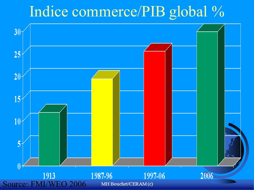 Indice commerce/PIB global %