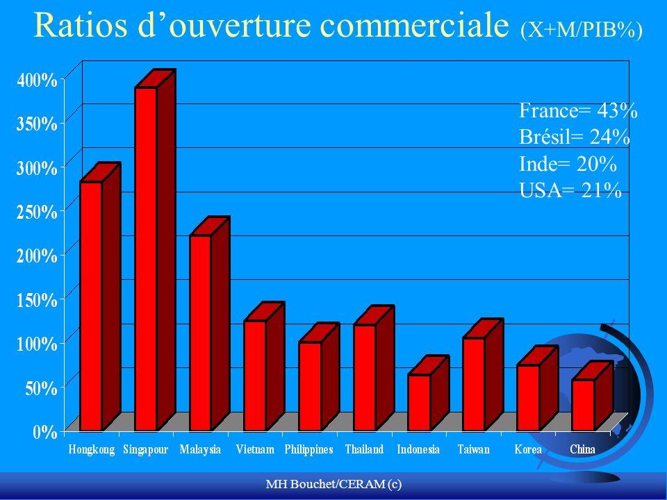 Ratios d'ouverture commerciale (X+M/PIB%)