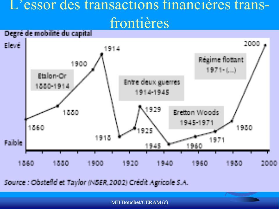 L'essor des transactions financières trans-frontières