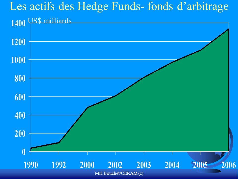 Les actifs des Hedge Funds- fonds d'arbitrage