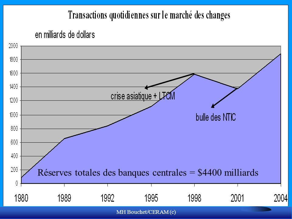 Réserves totales des banques centrales = $4400 milliards