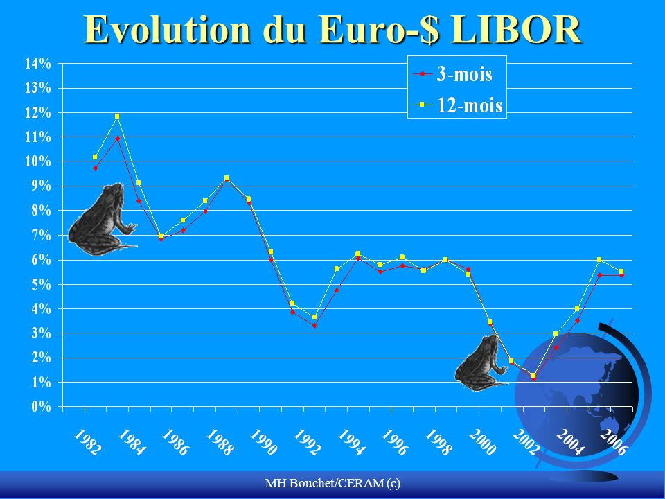 Evolution du Euro-$ LIBOR