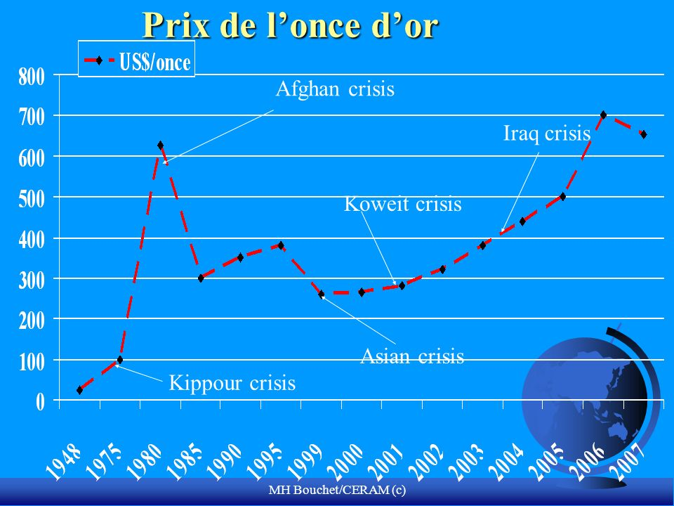 Prix de l'once d'or Afghan crisis Iraq crisis Koweit crisis