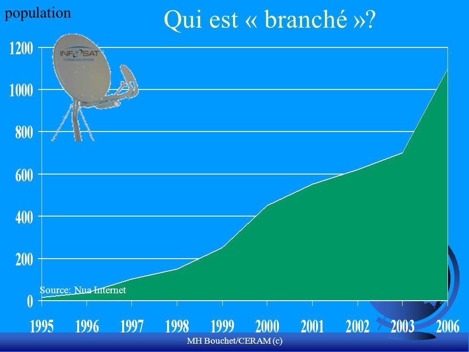 Qui est « branché » population Source: Nua Internet